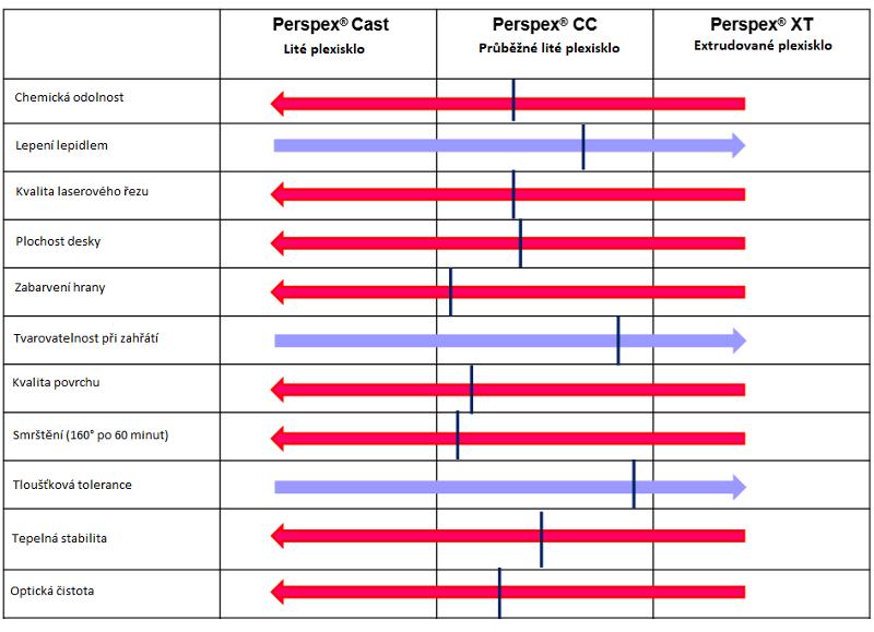 Srovnání vybraných charakteristik plexiskla